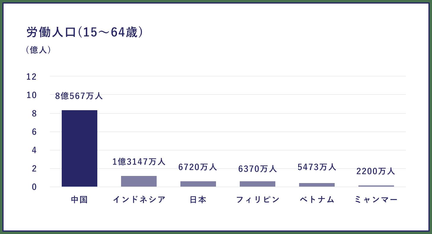 労働人口(15〜64歳)