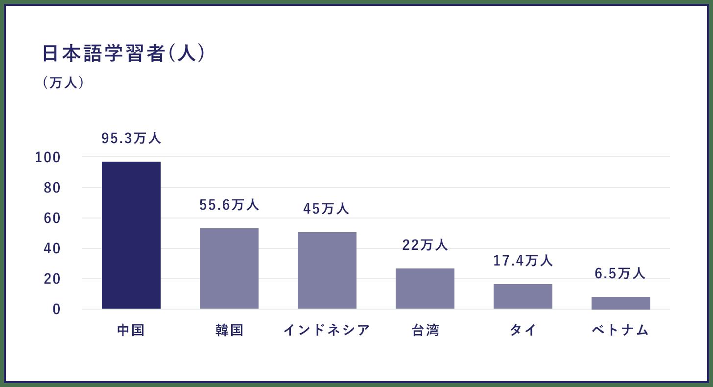 日本語学習者(人)