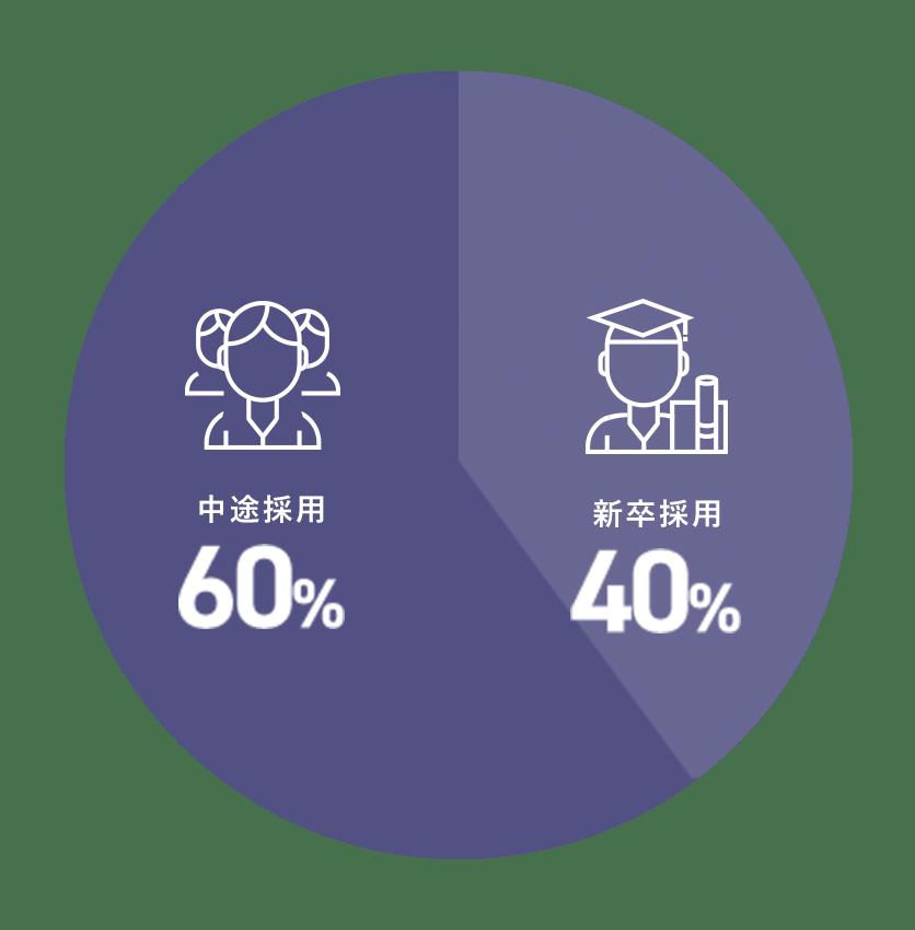 中途採用: 60%, 新卒採用: 40%